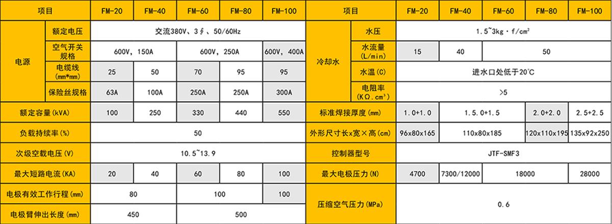 缝焊机参数表